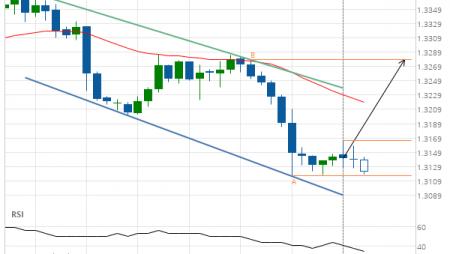 USD/CAD Target Level: 1.3279
