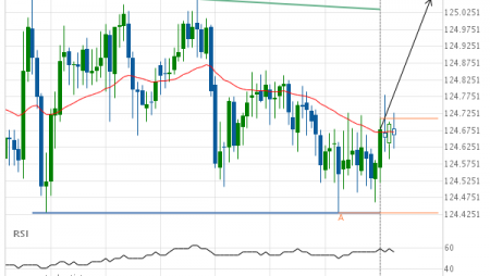 EUR/JPY up to 125.0650