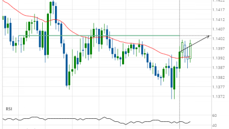 EUR/USD up to 1.1404