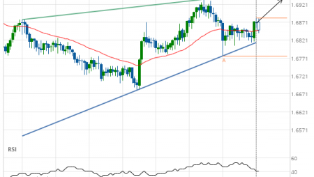 EUR/NZD up to 1.6935