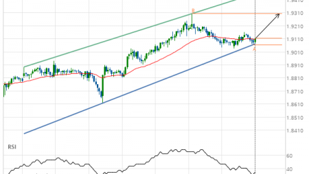 GBP/NZD up to 1.9303