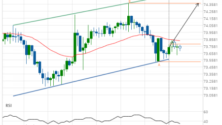 NZD/JPY up to 74.3750
