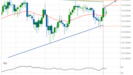 EUR/JPY up to 124.9710