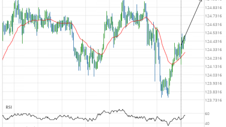 EUR/JPY up to 124.9370
