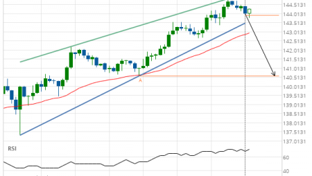 GBP/JPY down to 140.5900
