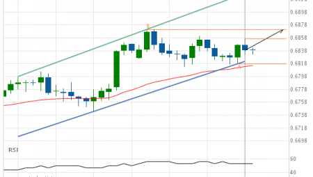 NZD/USD up to 0.6871