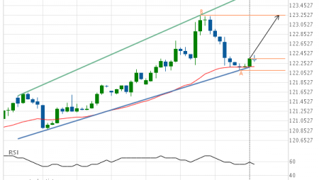 10 year T-Note up to 123.2500