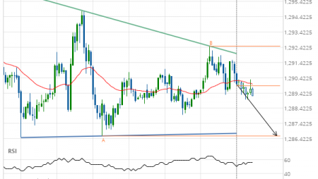 Gold Front Month down to 1286.6000