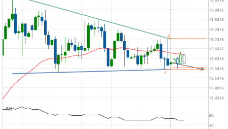 Silver Front Month down to 15.5750