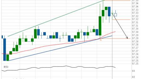 Eurodollar (GE) down to 97.29