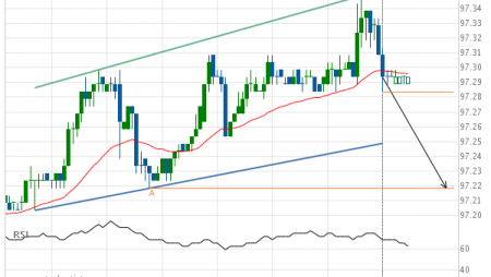 Eurodollar (GE) down to 97.22