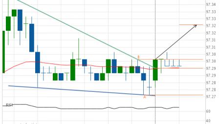 Eurodollar (GE) up to 97.32