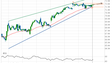 Exxon Mobil Corp. (XOM) up to 72.59