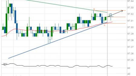 Eurodollar (GE) up to 97.33