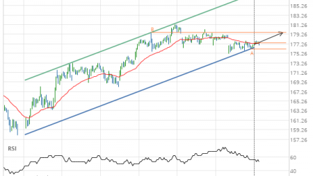 Home Depot Inc. (HD) up to 179.59