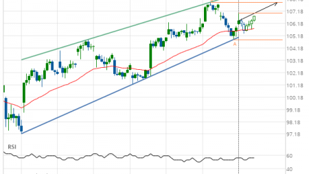 Microsoft Corporation (MSFT) up to 107.90