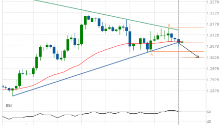 GBP/USD Target Level: 1.3026