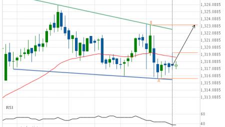 XAU/USD Target Level: 1323.2400
