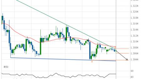 GBP/USD Target Level: 1.3042