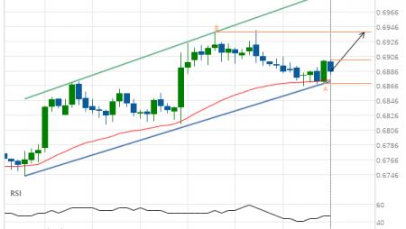 NZD/USD Target Level: 0.6939