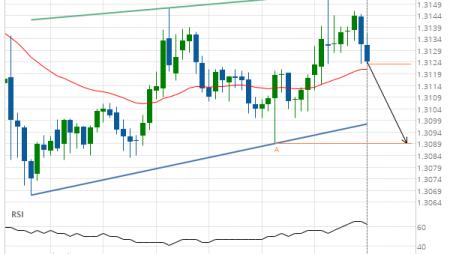 USD/CAD Target Level: 1.3089