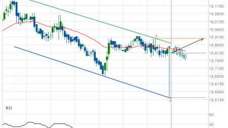 XAG/USD Target Level: 15.9110