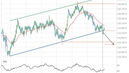 EUR/JPY Target Level: 124.2369