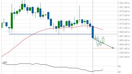 XAU/USD Target Level: 1301.4771