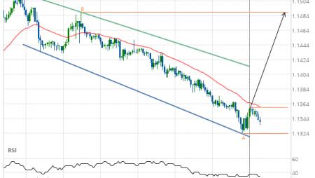 EUR/USD Target Level: 1.1489