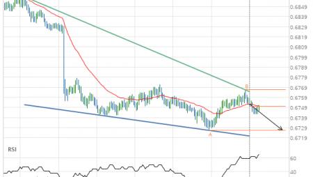 NZD/USD Target Level: 0.6726