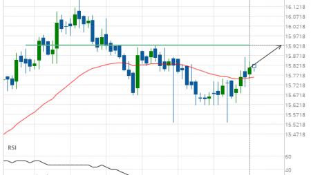 XAG/USD Target Level: 15.9240