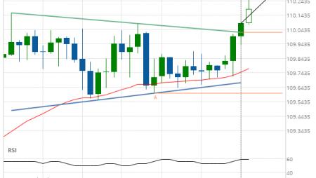 USD/JPY Target Level: 110.2938