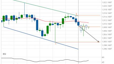XAU/USD Target Level: 1299.7000