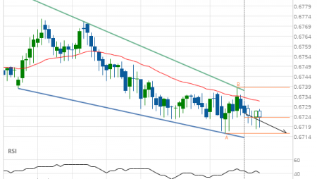 NZD/USD Target Level: 0.6716