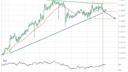 USD/CAD Target Level: 1.3260
