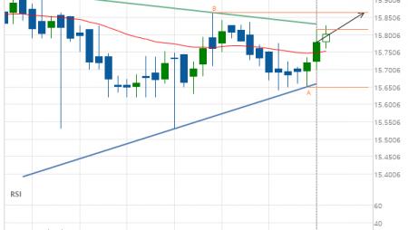 XAG/USD Target Level: 15.8640