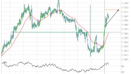 EUR/CHF Target Level: 1.1415