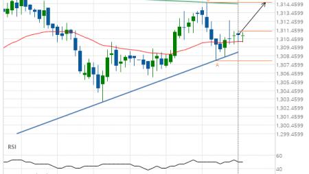 XAU/USD Target Level: 1314.6600