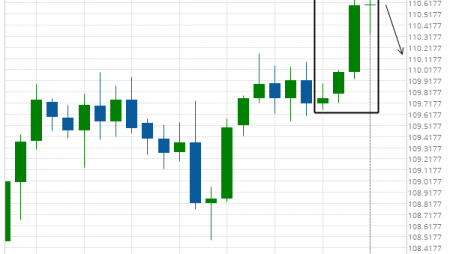 Consecutive Candles USD/JPY