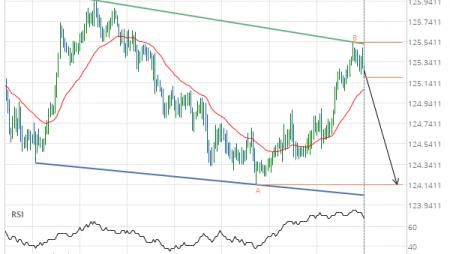 EUR/JPY Target Level: 124.1400