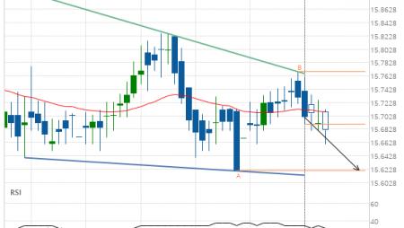 XAG/USD Target Level: 15.6200