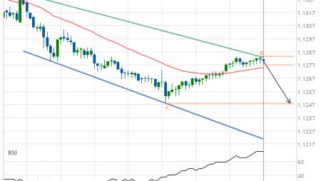 EUR/USD Target Level: 1.1248