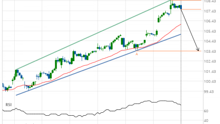 American Express Co. Target Level: 103.43