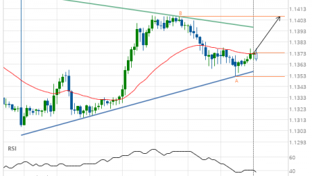 EUR/CHF Target Level: 1.1406