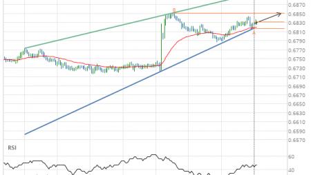 NZD/USD Target Level: 0.6852