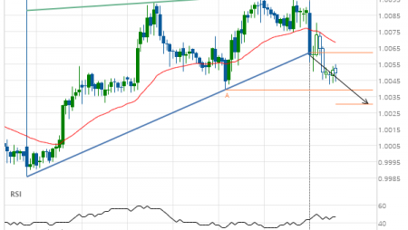 USD/CHF Target Level: 1.0030