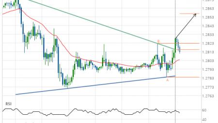 GBP/USD Target Level: 1.2857
