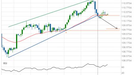 USD/JPY Target Level: 109.7998