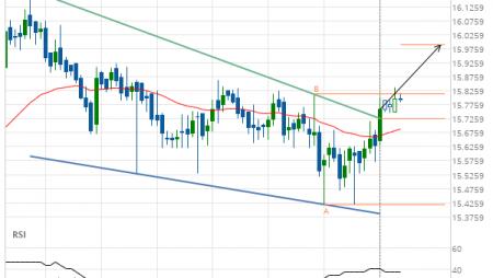 XAG/USD Target Level: 15.9899