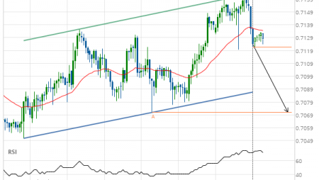 AUD/USD Target Level: 0.7071